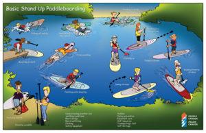 Paddle Canada Basic SUP Skills Course